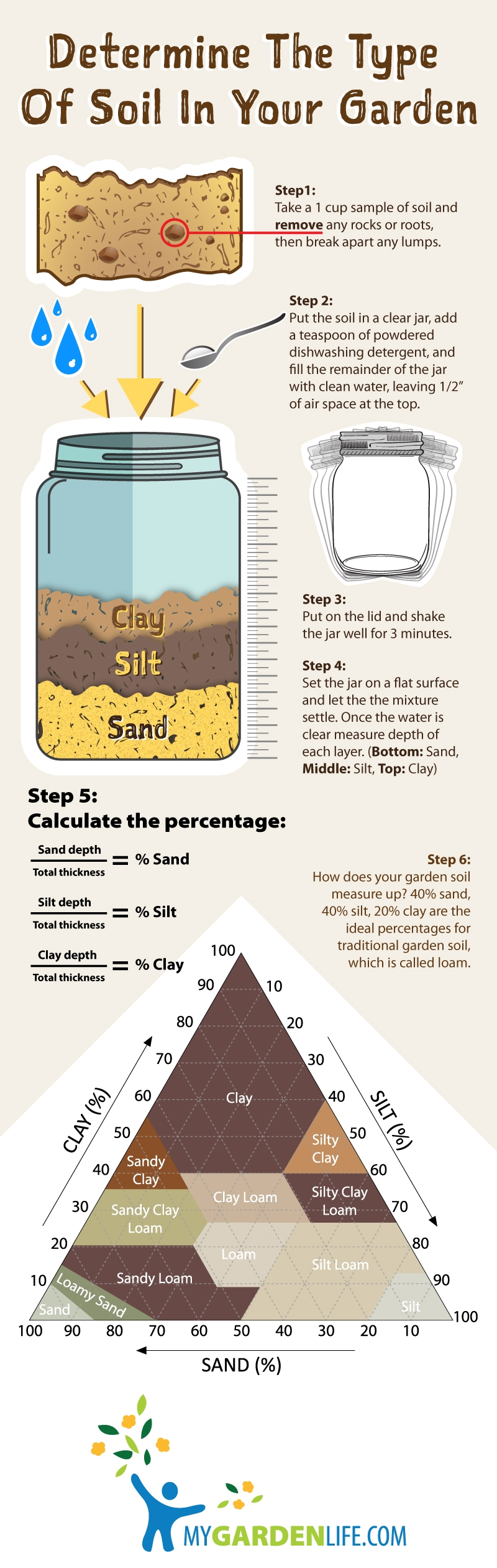 How to Evaluate Your Soil Type